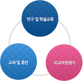 연구 및 학술교류, 교육 및 훈련, 외교역량평가